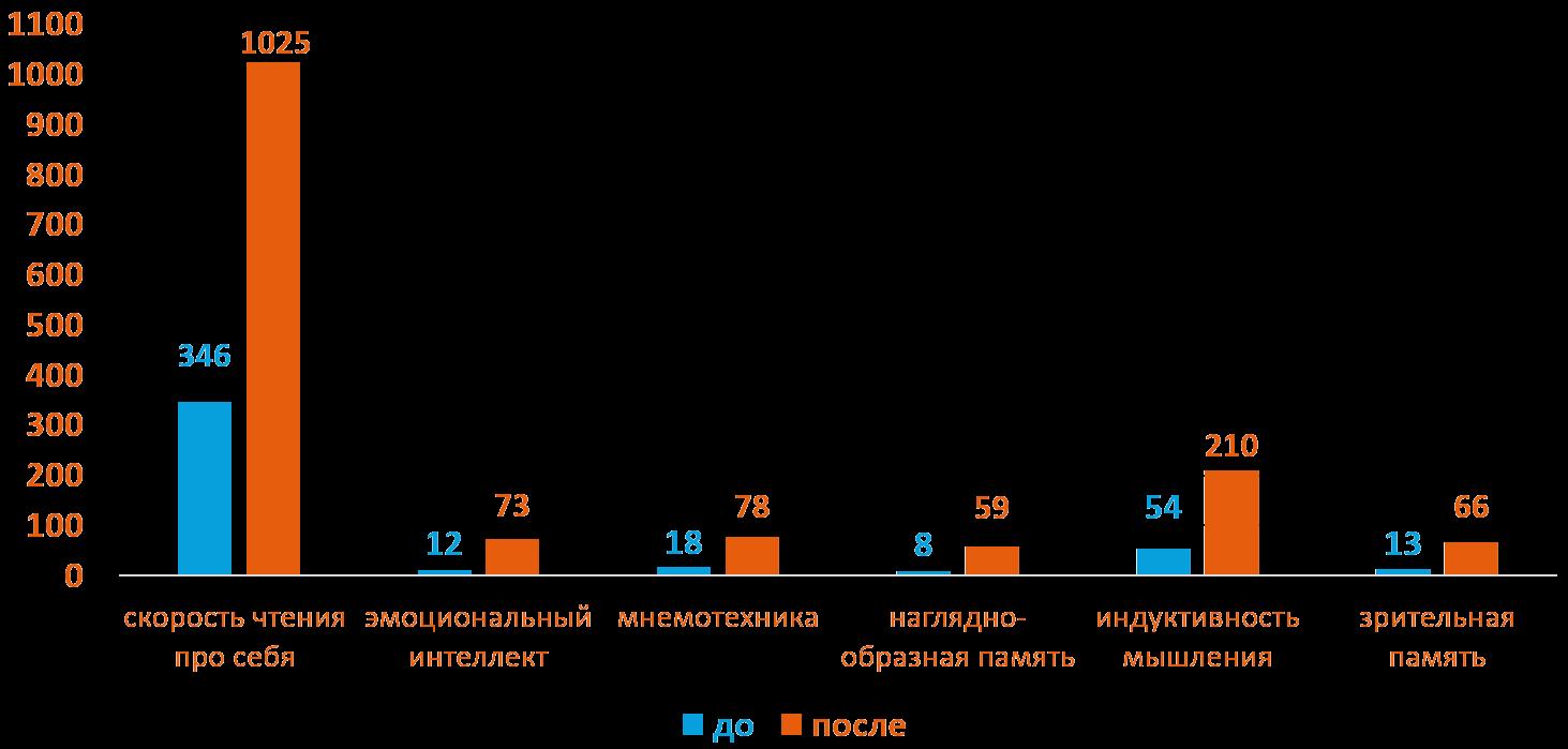 Артём 17 лет - Динамика роста основных показателей развития