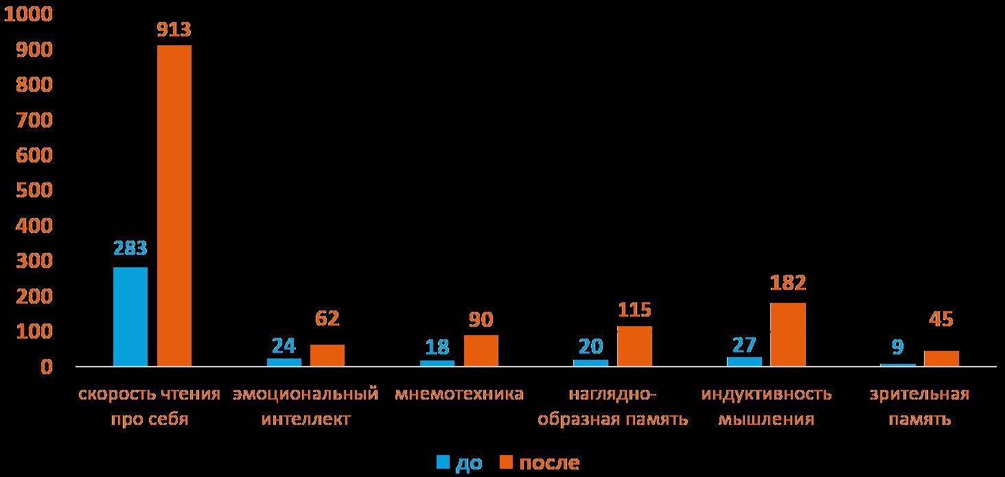 Маргарита 12 лет - Динамика роста основных показателей развития